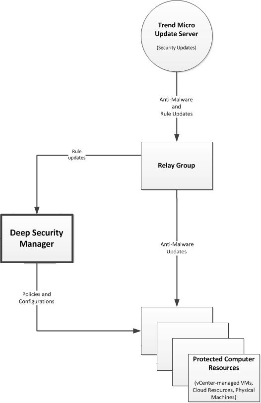 Deploy Deep Security | Deep Security