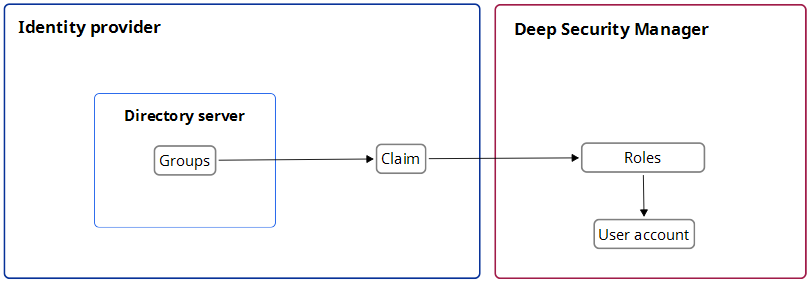 How SAML single sign-on works | Deep Security