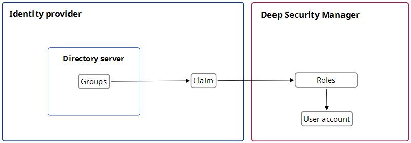 How Saml Single Sign On Works Deep Security